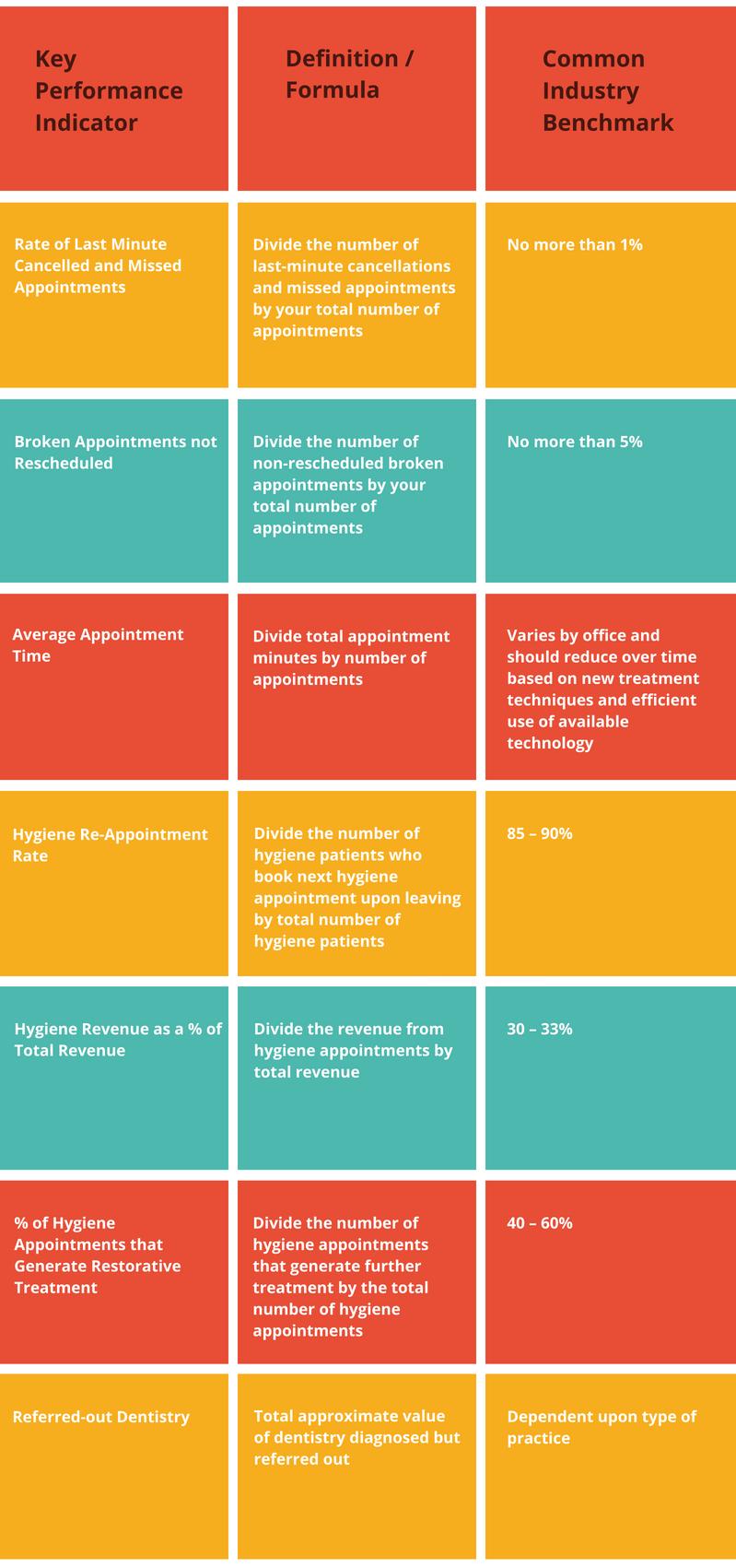 Internal Processes KPI Chart