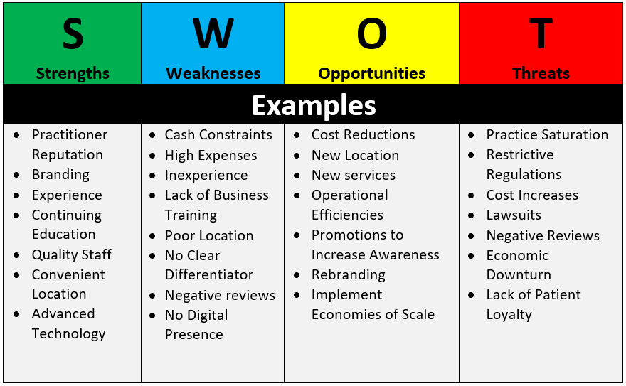 SWOT Analysis example tailored towards a dental practice